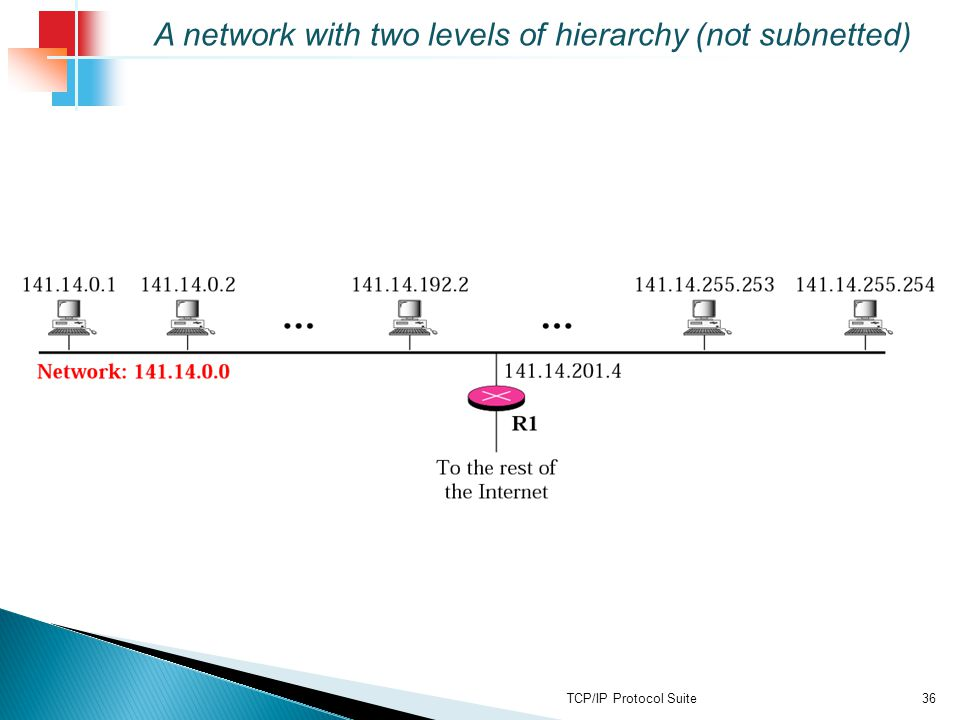 A network with two levels of hierarchy (not subnetted)