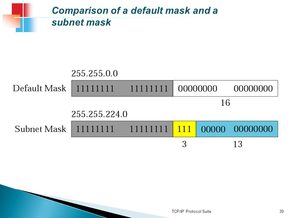 Comparison of a default mask and a subnet mask