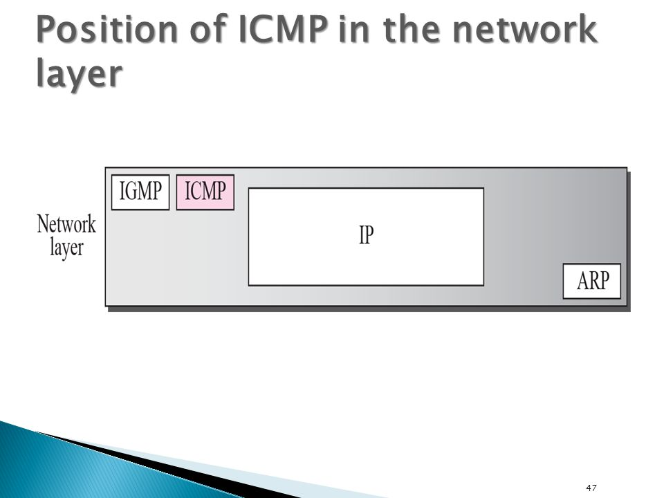 Position of ICMP in the network layer