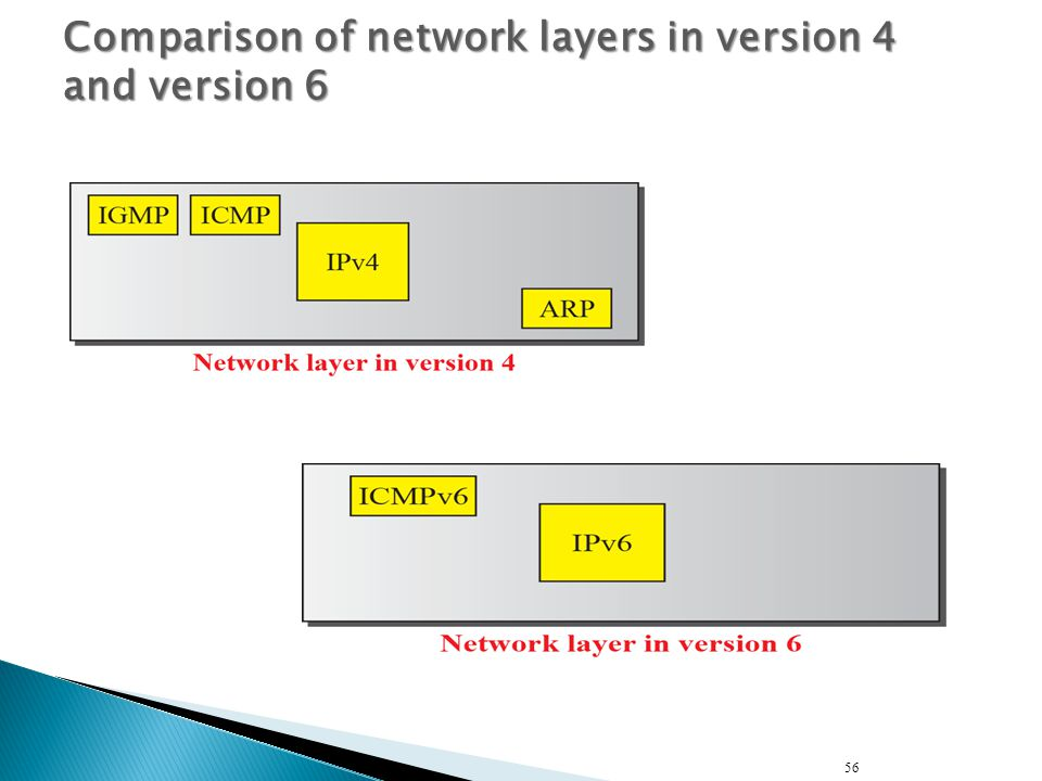 Comparison of network layers in version 4 and version 6
