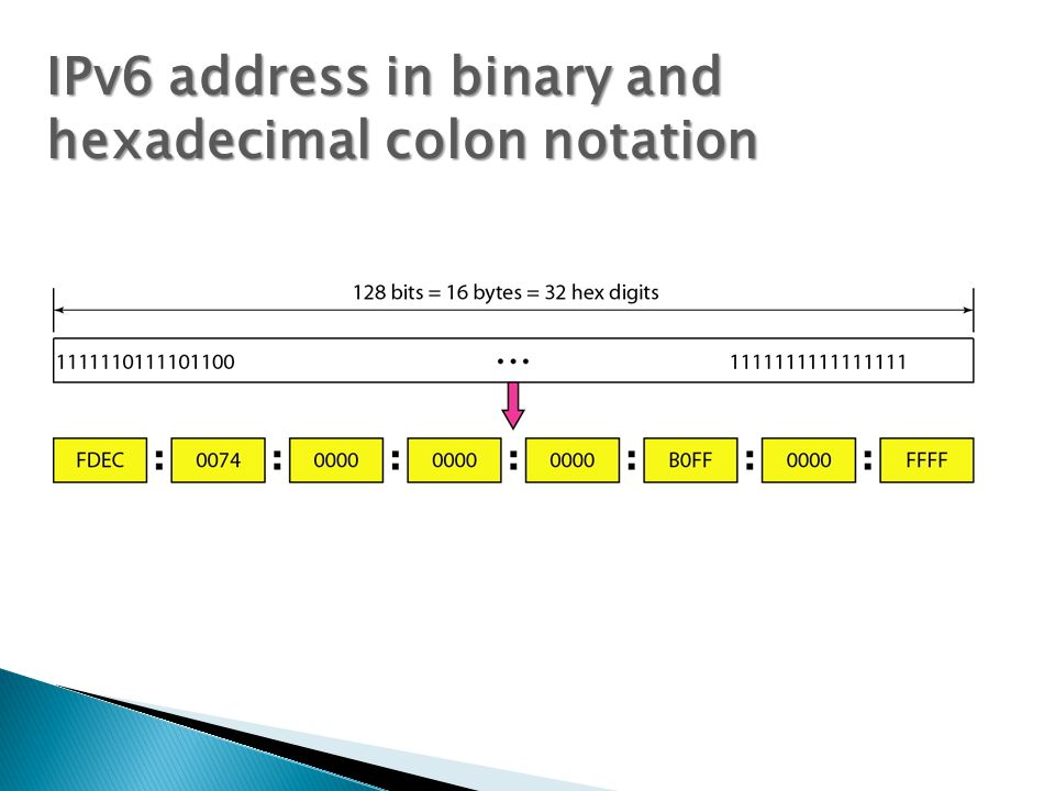 IPv6 address in binary and hexadecimal colon notation