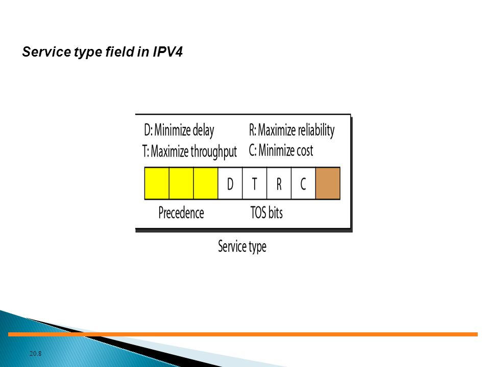 Service type field in IPV4