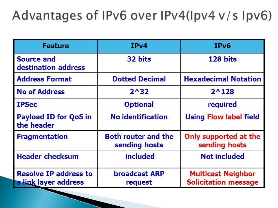 Advantages of IPv6 over IPv4(Ipv4 v/s Ipv6)
