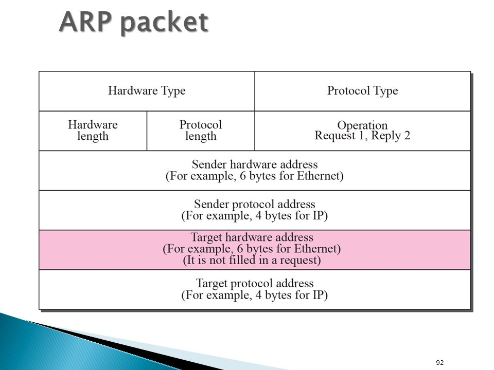 ARP packet