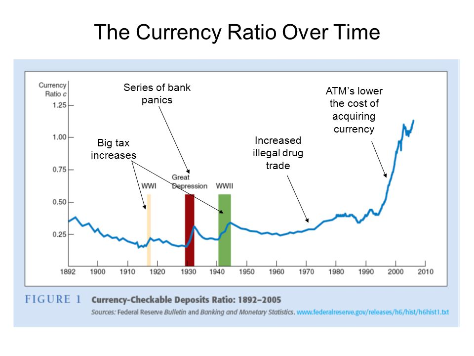 The Currency Ratio Over Time