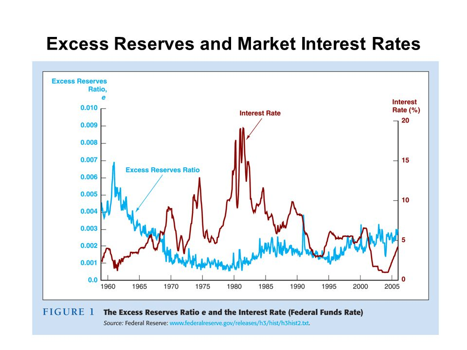 Excess Reserves and Market Interest Rates