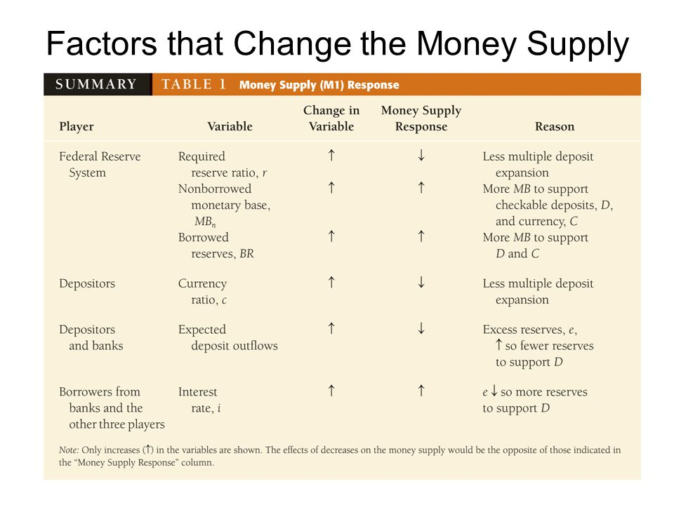 Factors that Change the Money Supply