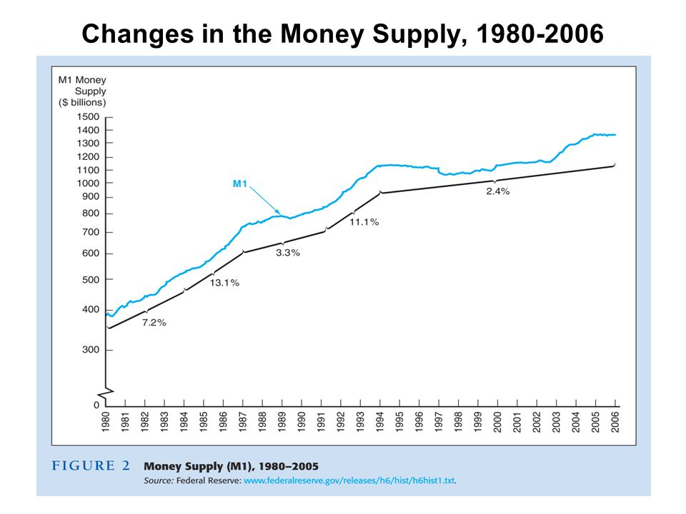 Changes in the Money Supply, 1980-2006