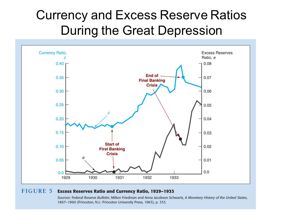 Currency and Excess Reserve Ratios During the Great Depression