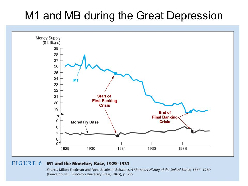 M1 and MB during the Great Depression