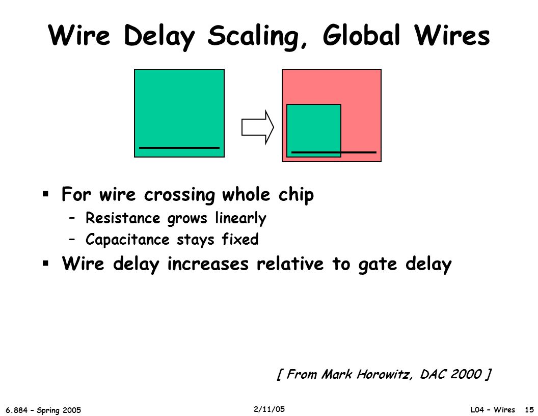 Wire Delay Scaling, Global Wires