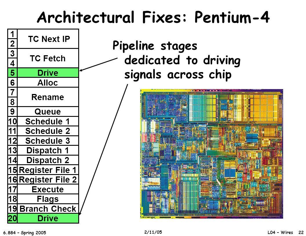 Architectural Fixes: Pentium-4