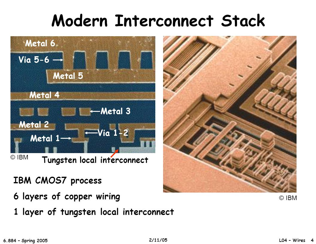 Modern Interconnect Stack