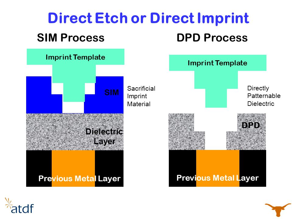 Direct Etch or Direct Imprint