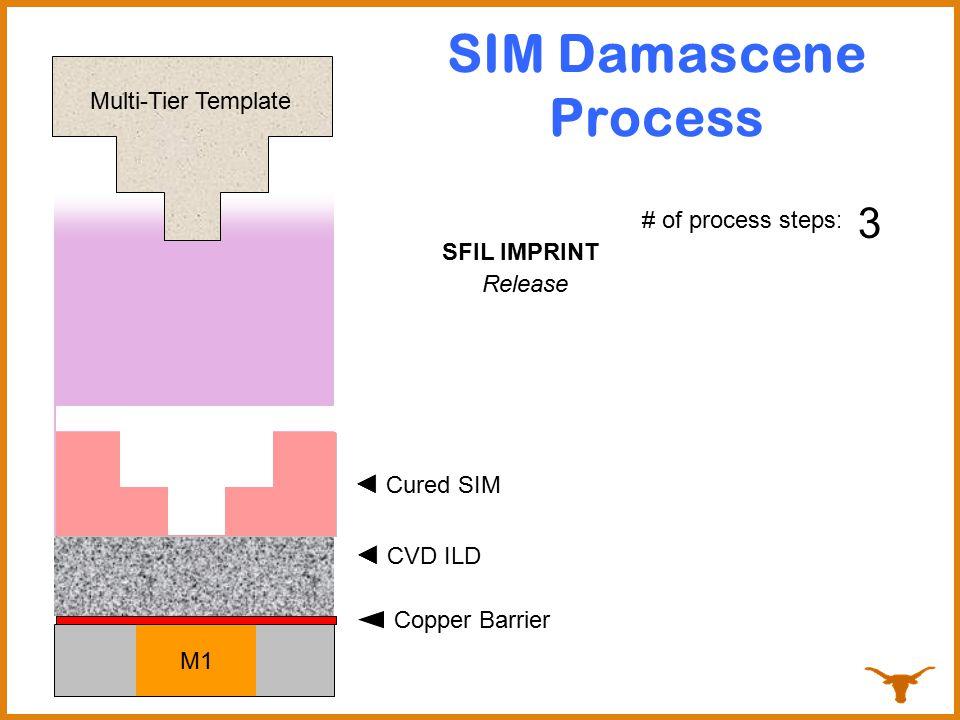 SIM Damascene Process 1 3 2 ◄ Cured SIM ◄ Dispense SIM ◄ CVD ILD