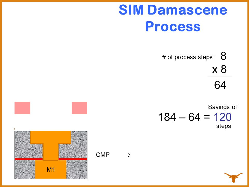 SIM Damascene Process 5 4 6 8 7 3 x 8 64 184 – 64 = 120