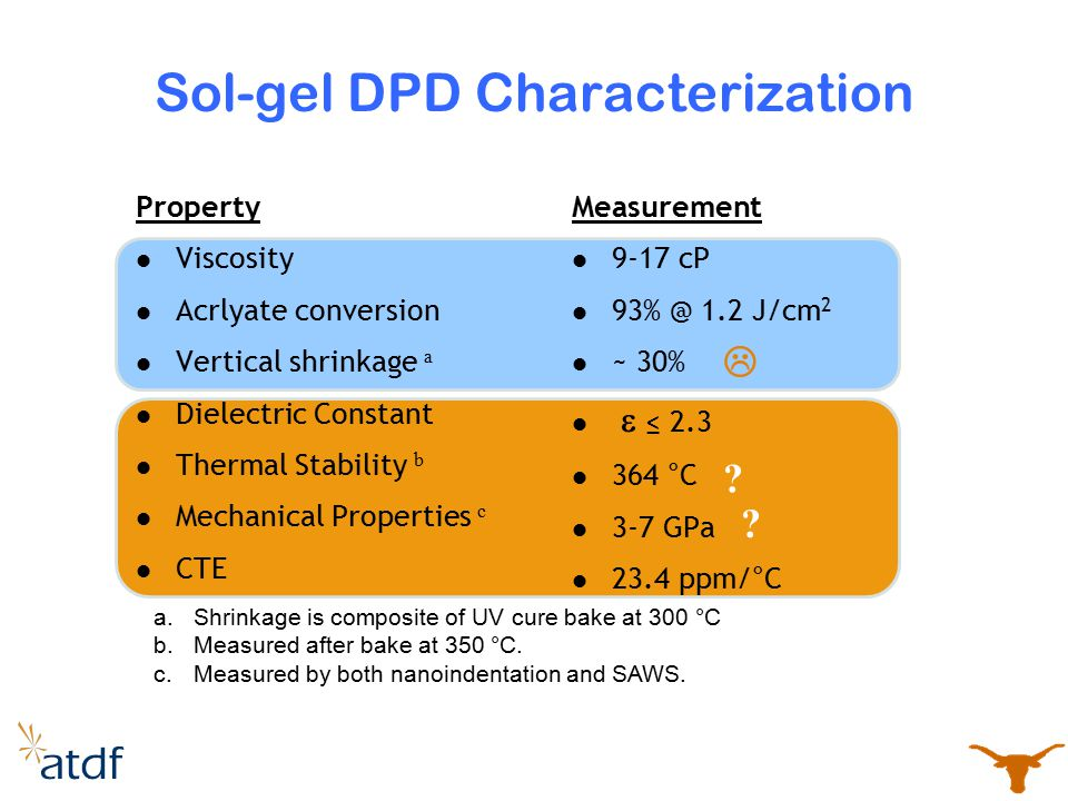 Sol-gel DPD Characterization
