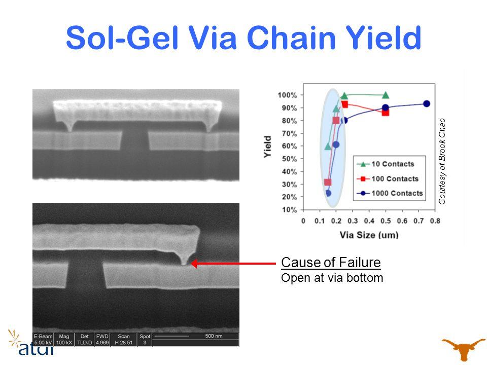Sol-Gel Via Chain Yield
