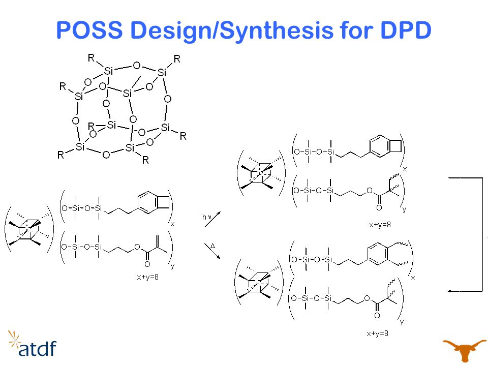 POSS Design/Synthesis for DPD