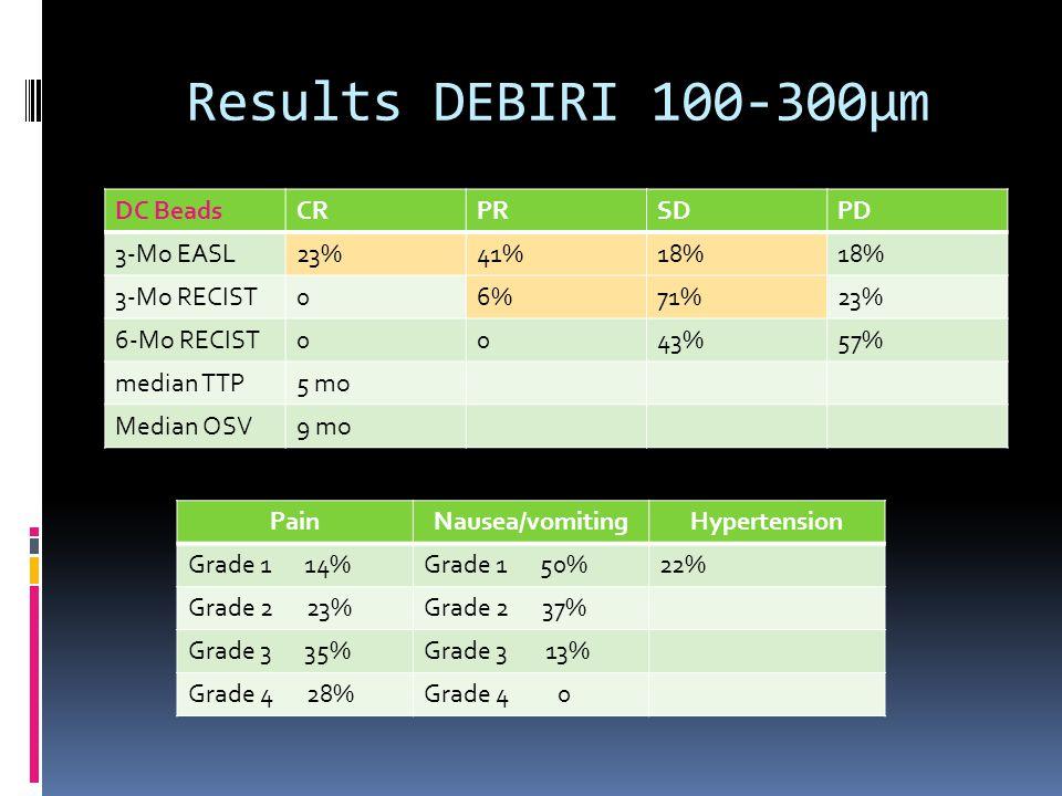 Results DEBIRI 100-300µm DC Beads CR PR SD PD 3-Mo EASL 23% 41% 18%