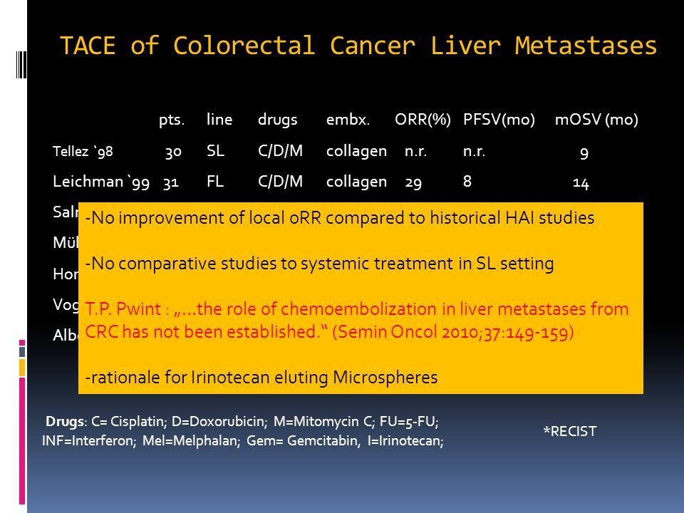 TACE of Colorectal Cancer Liver Metastases