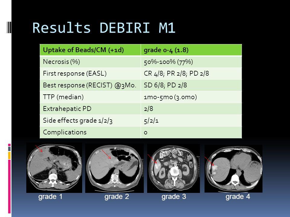 Results DEBIRI M1 Uptake of Beads/CM (+1d) grade 0-4 (1.8)
