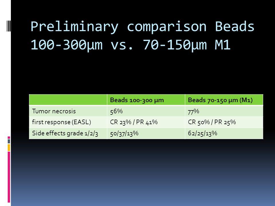 Preliminary comparison Beads 100-300µm vs. 70-150µm M1