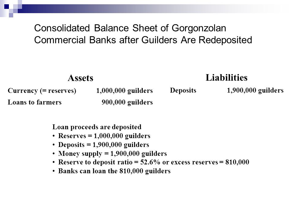 Consolidated Balance Sheet of Gorgonzolan Commercial Banks after Guilders Are Redeposited