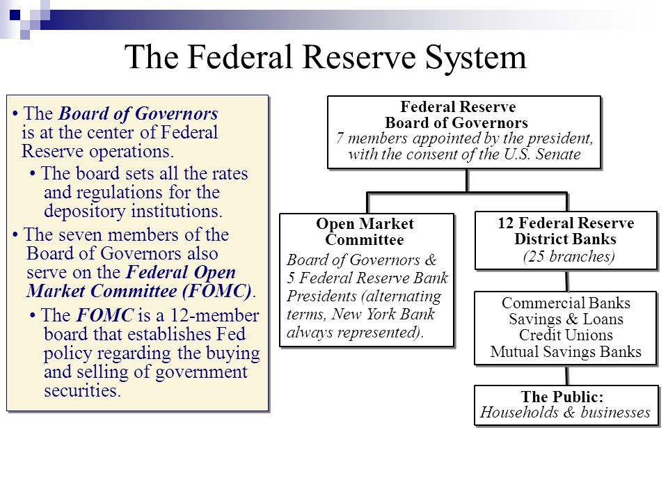 Federal Reserve Board of Governors 12 Federal Reserve District Banks