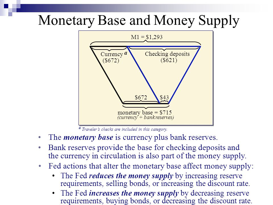 (currency + bank reserves)