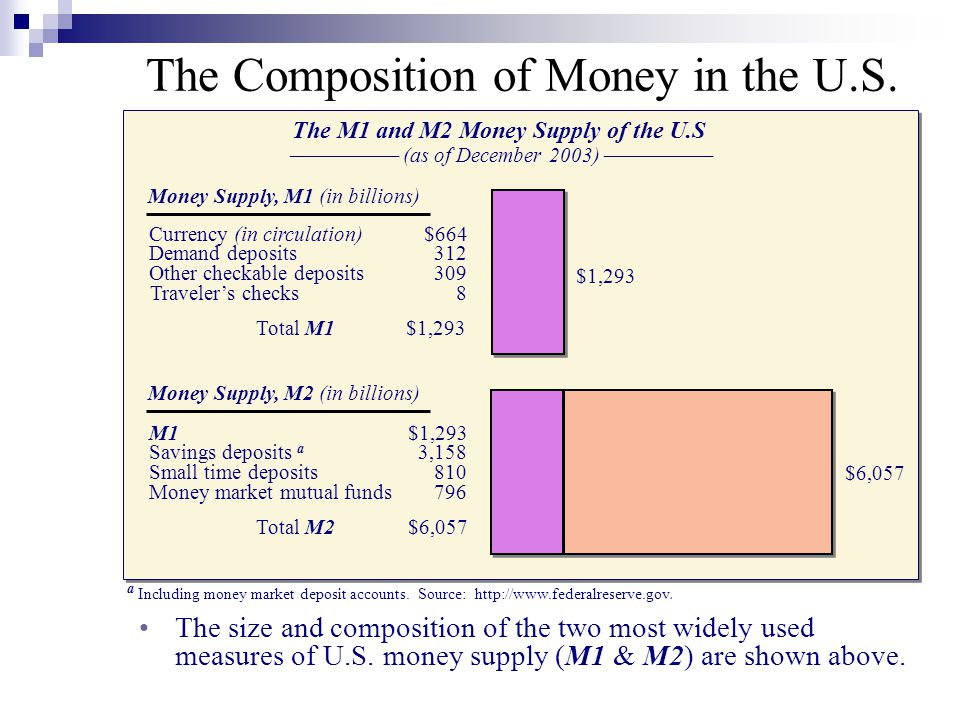 The M1 and M2 Money Supply of the U.S