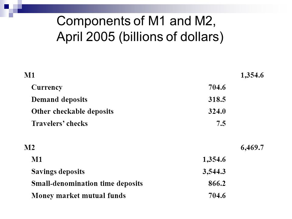 Components of M1 and M2, April 2005 (billions of dollars)