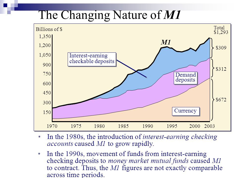 The Changing Nature of M1