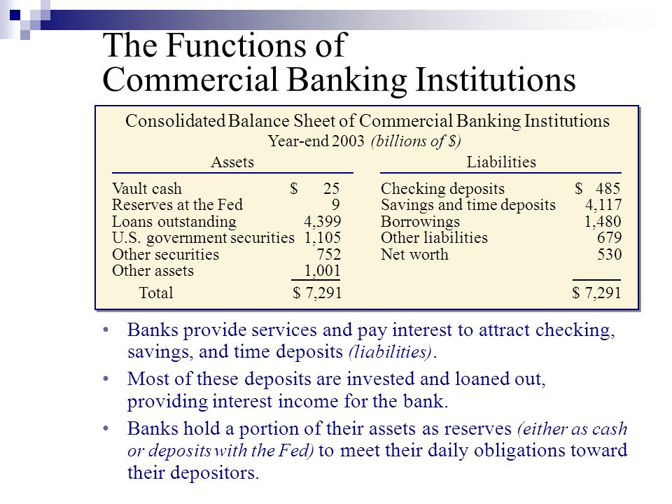 Commercial Banking Institutions