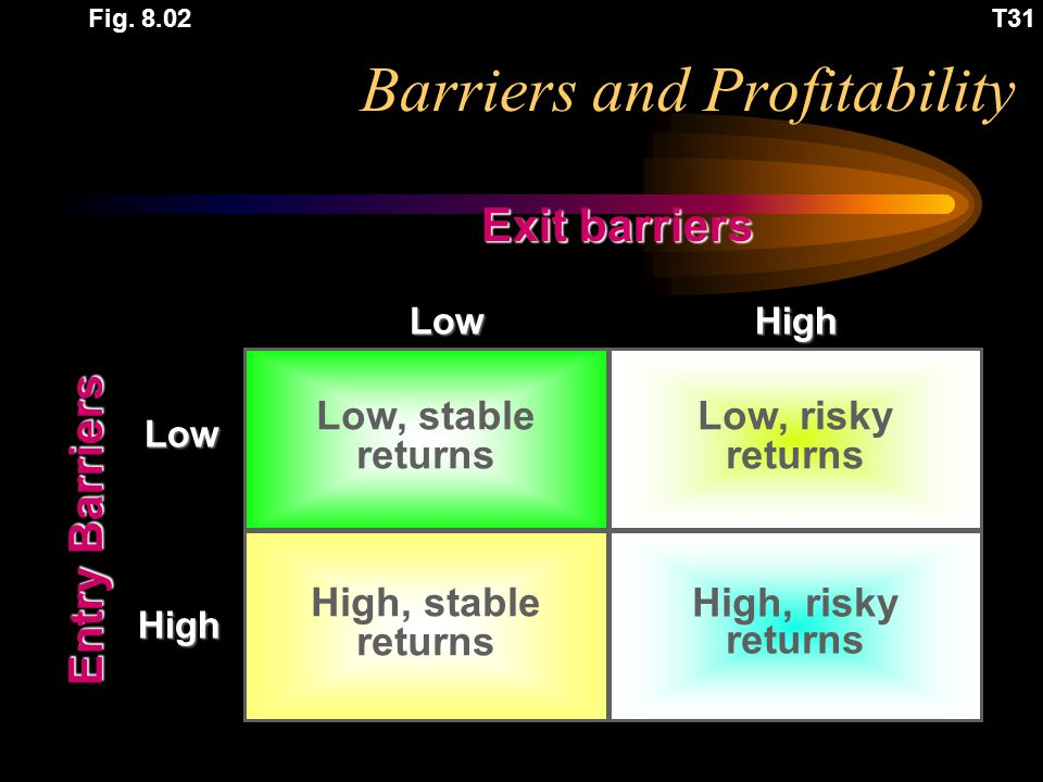 Barriers and Profitability