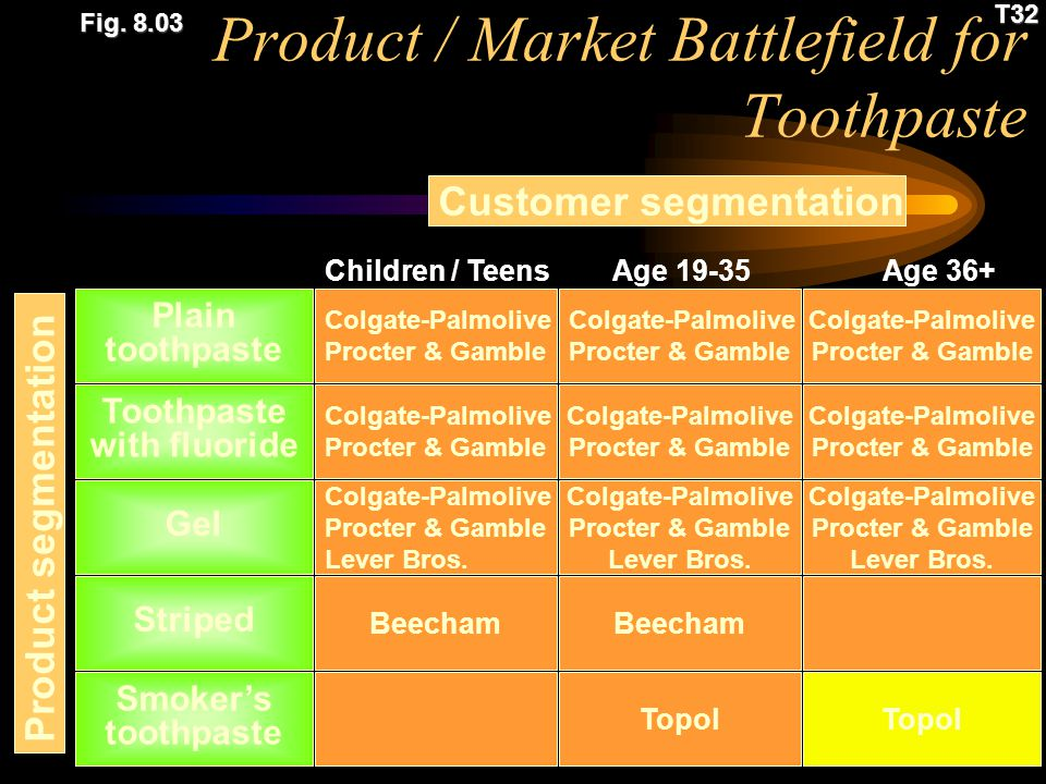 Product / Market Battlefield for Toothpaste