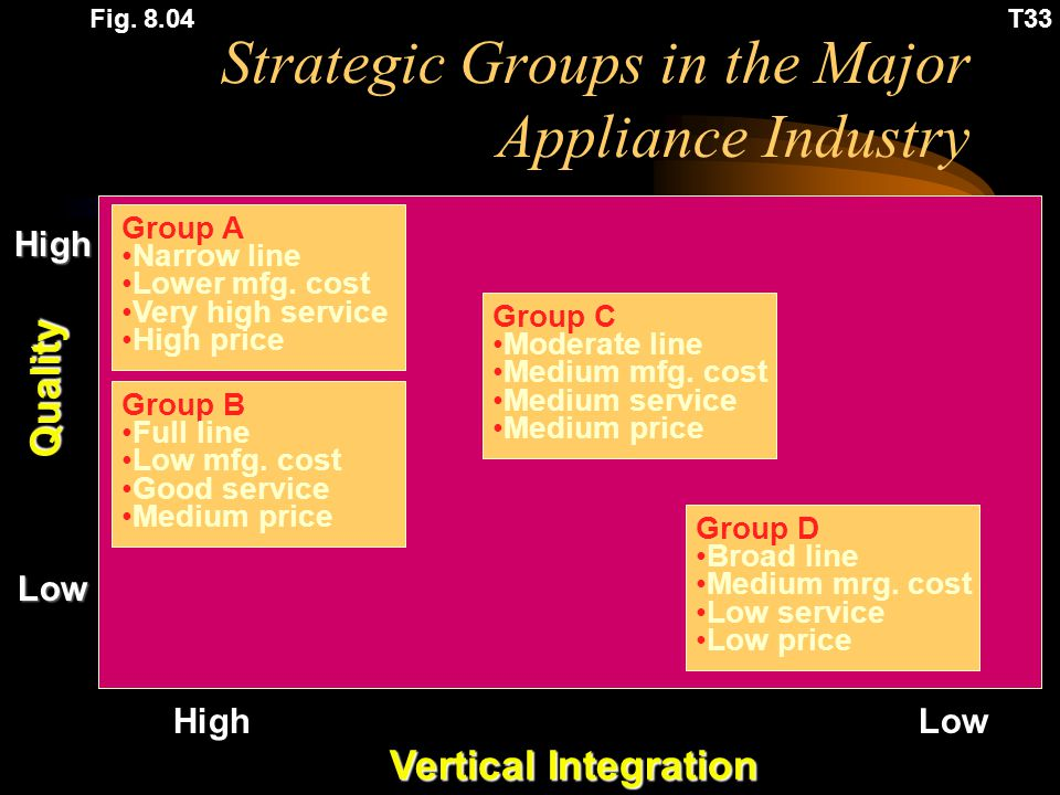 Strategic Groups in the Major Appliance Industry