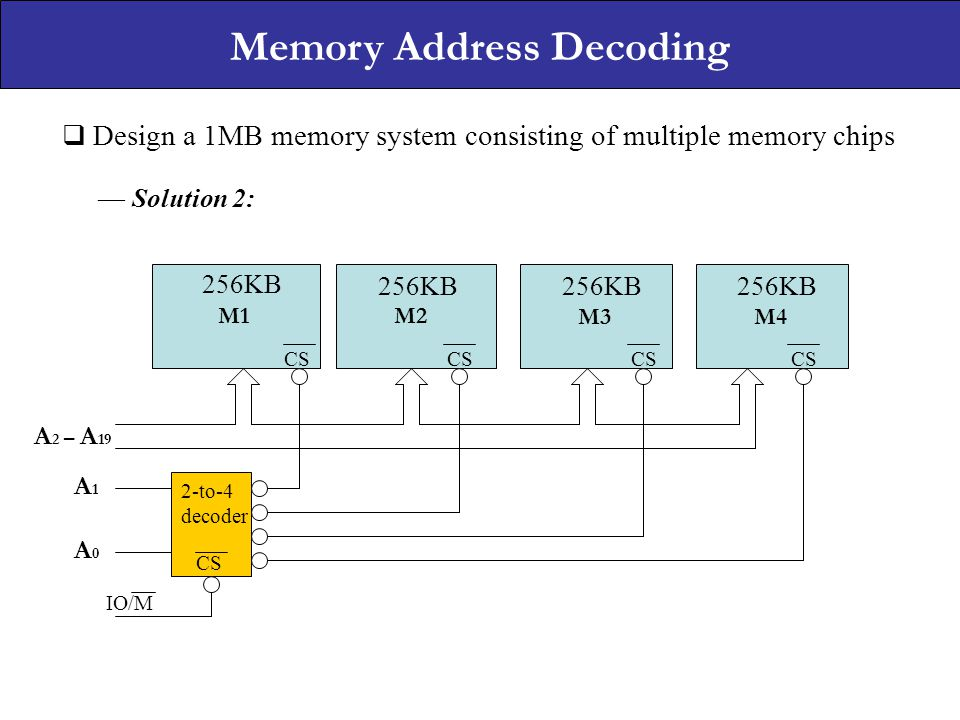 Memory Address Decoding