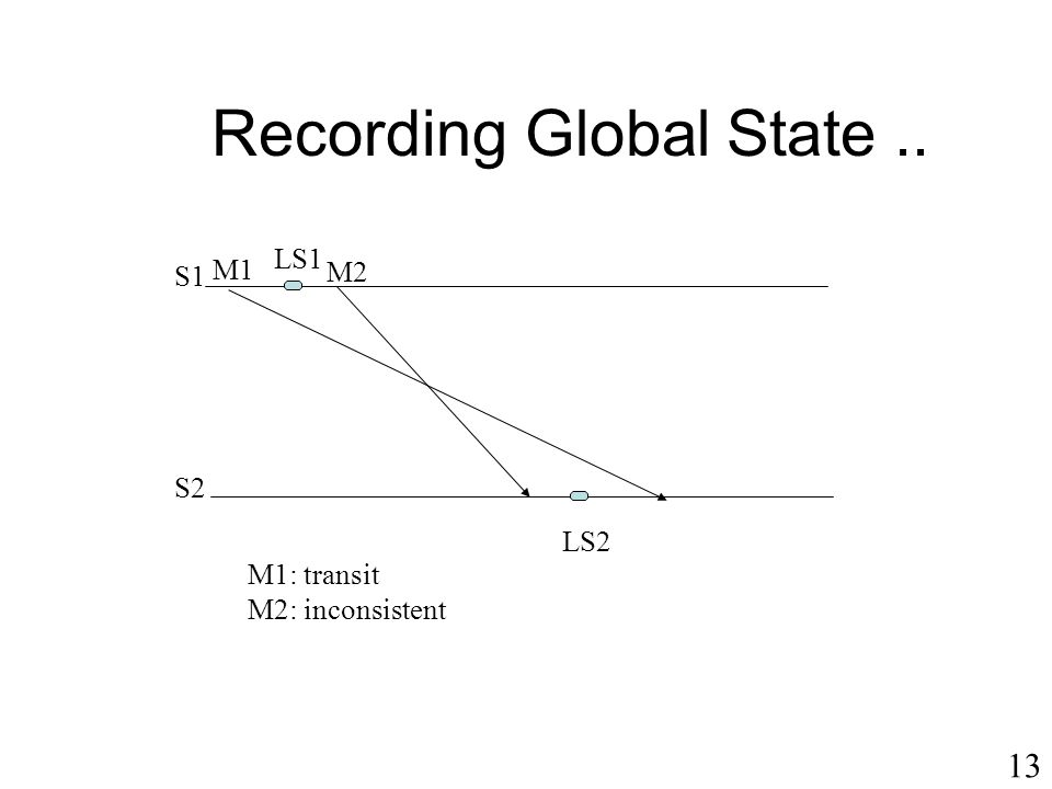 Recording Global State ..