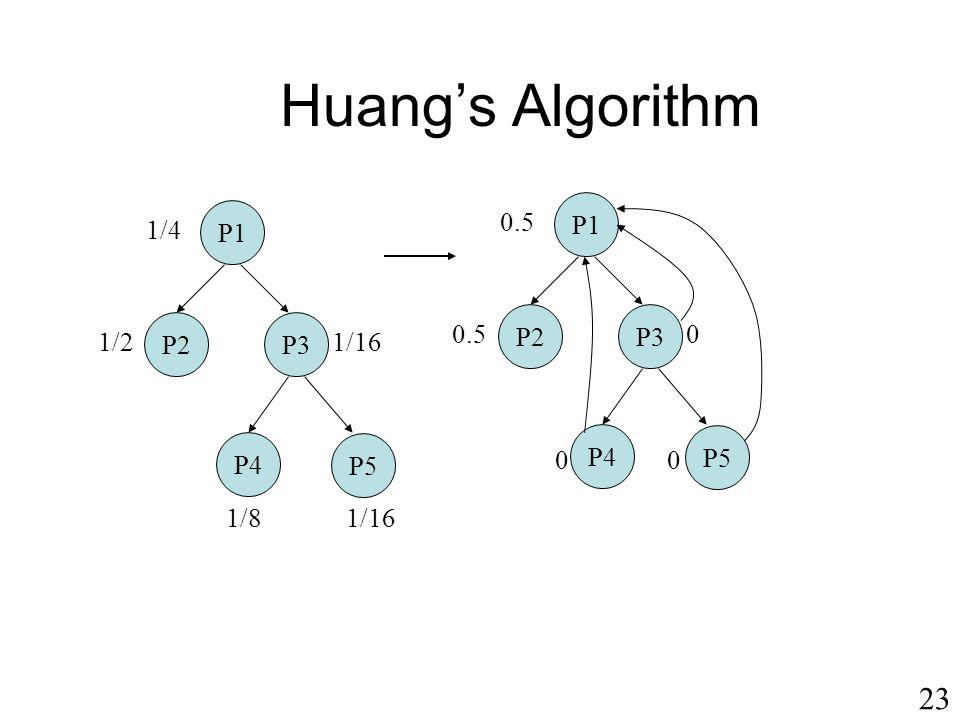 Huang's Algorithm 23 P1 P1 0.5 1/4 P2 P3 P2 P3 0.5 1/2 1/16 P4 P5 P4