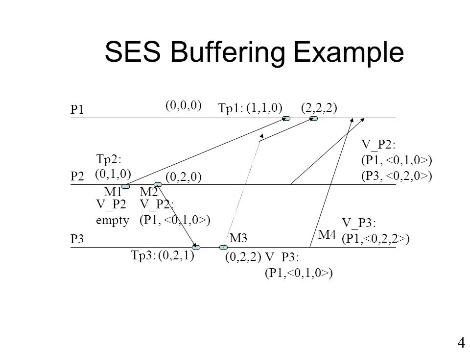 SES Buffering Example 4 (0,0,0) P1 Tp1: (1,1,0) (2,2,2) V_P2: