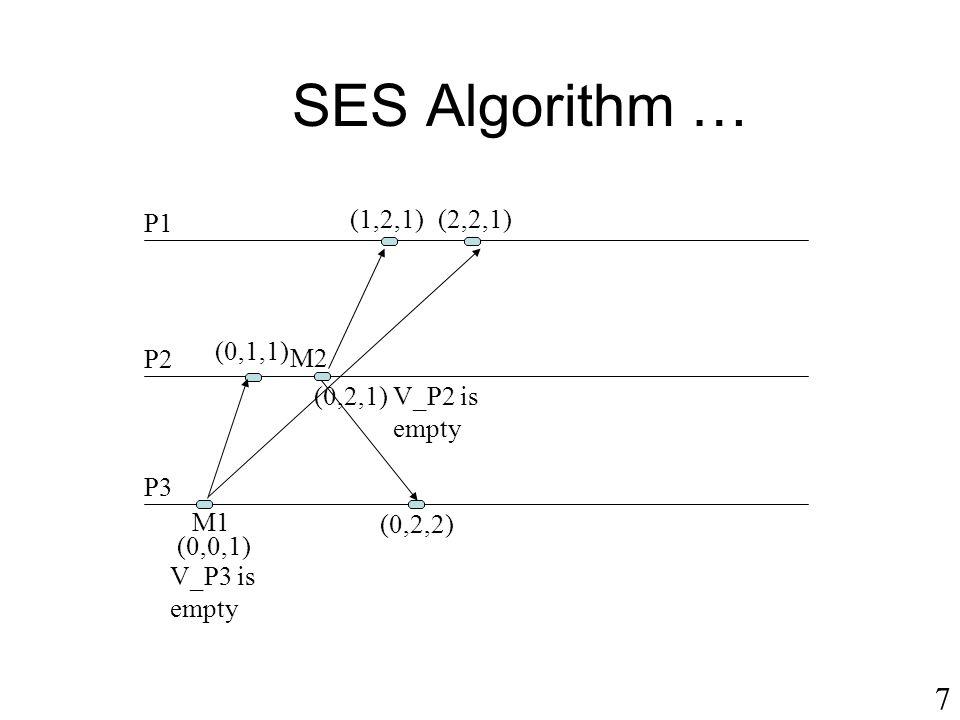 SES Algorithm … 7 P1 (1,2,1) (2,2,1) (0,1,1) P2 M2 (0,2,1) V_P2 is