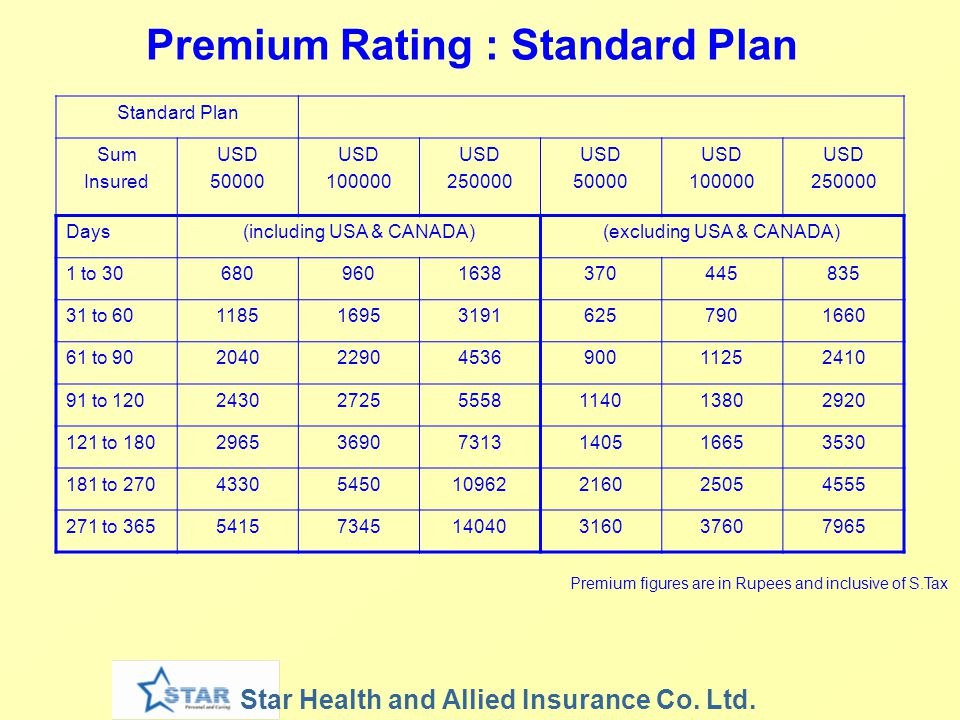 Premium Rating : Standard Plan