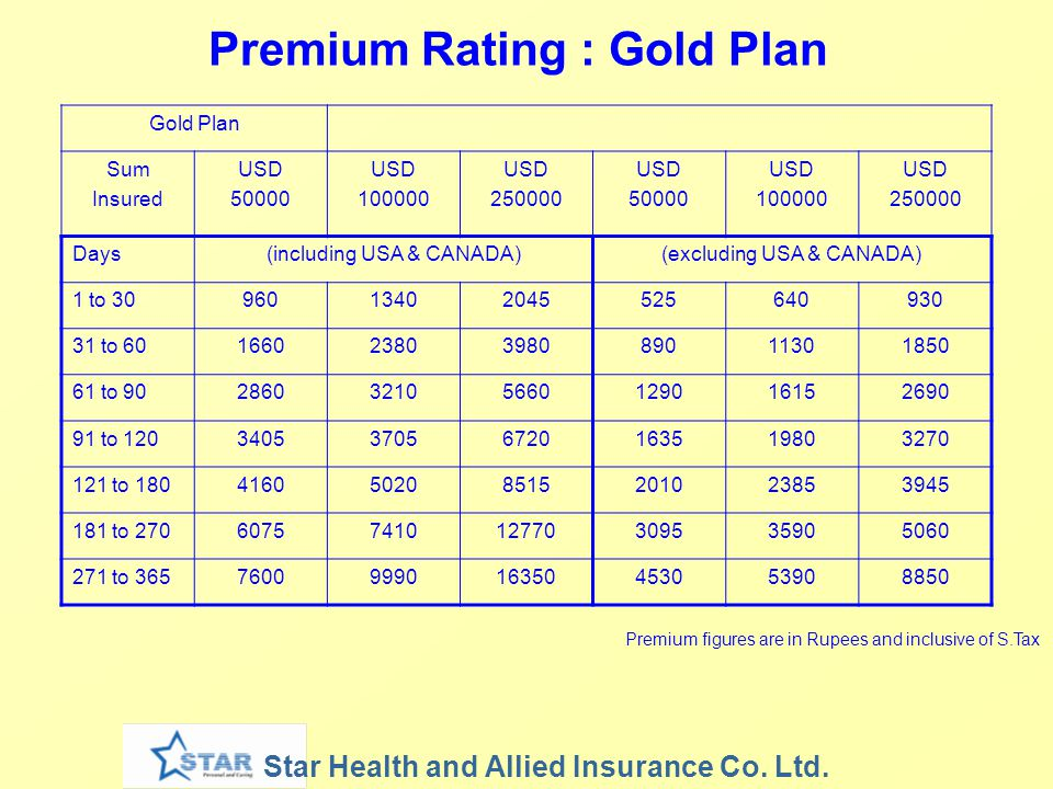 Premium Rating : Gold Plan