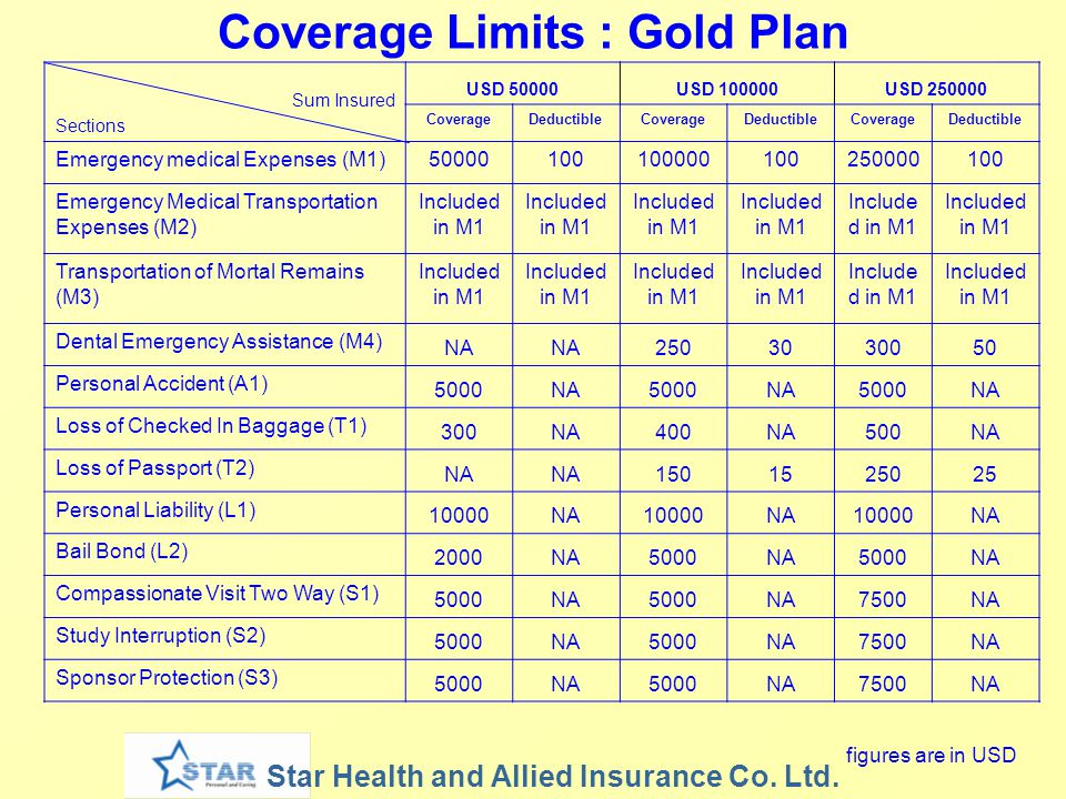 Coverage Limits : Gold Plan