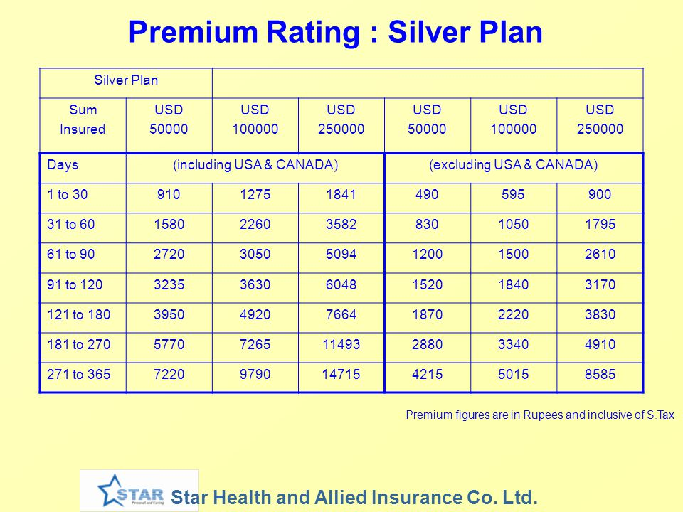 Premium Rating : Silver Plan