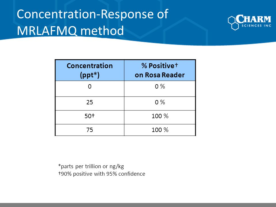 Concentration-Response of MRLAFMQ method