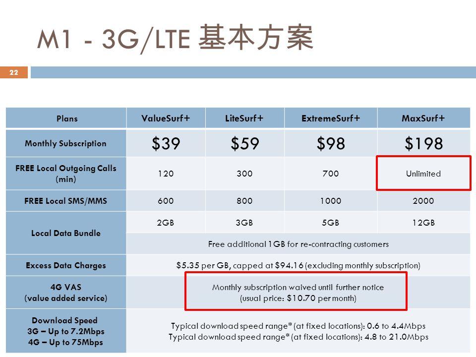 M1 - 3G/LTE 基本方案 $39 $59 $98 $198 ValueSurf+ LiteSurf+ ExtremeSurf+