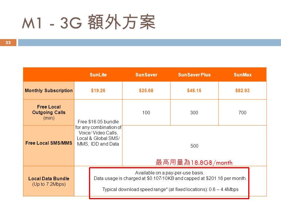 M1 - 3G 額外方案 最高用量為18.8GB/month SunLite SunSaver SunSaver Plus SunMax