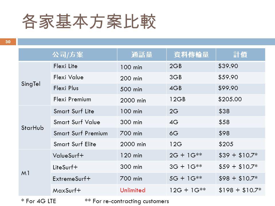 各家基本方案比較 公司/方案 通話量 資料傳輸量 計價 SingTel Flexi Lite 100 min 2GB $39.90
